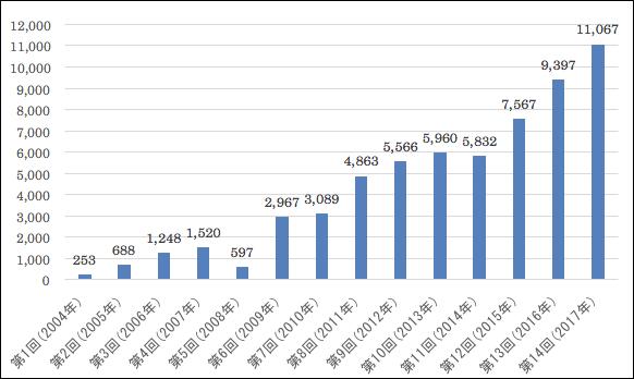 過去14回の応募作品数推移