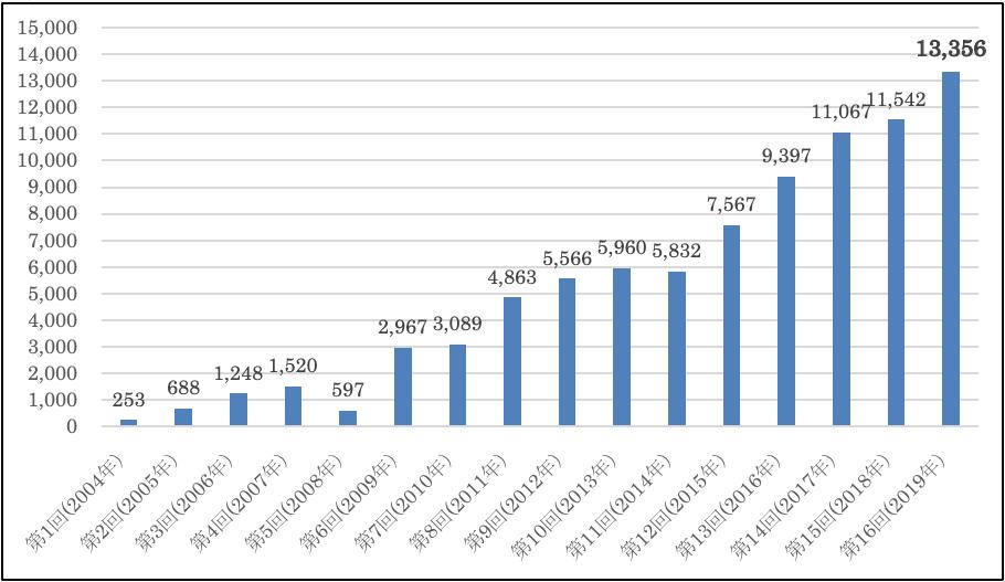 応募作品数推移グラフ